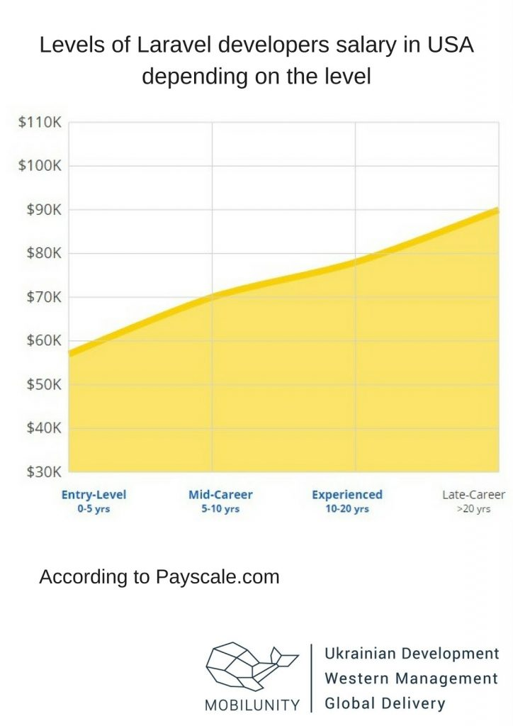 laravel developer salary